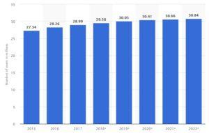 国内フェースブックユーザー数